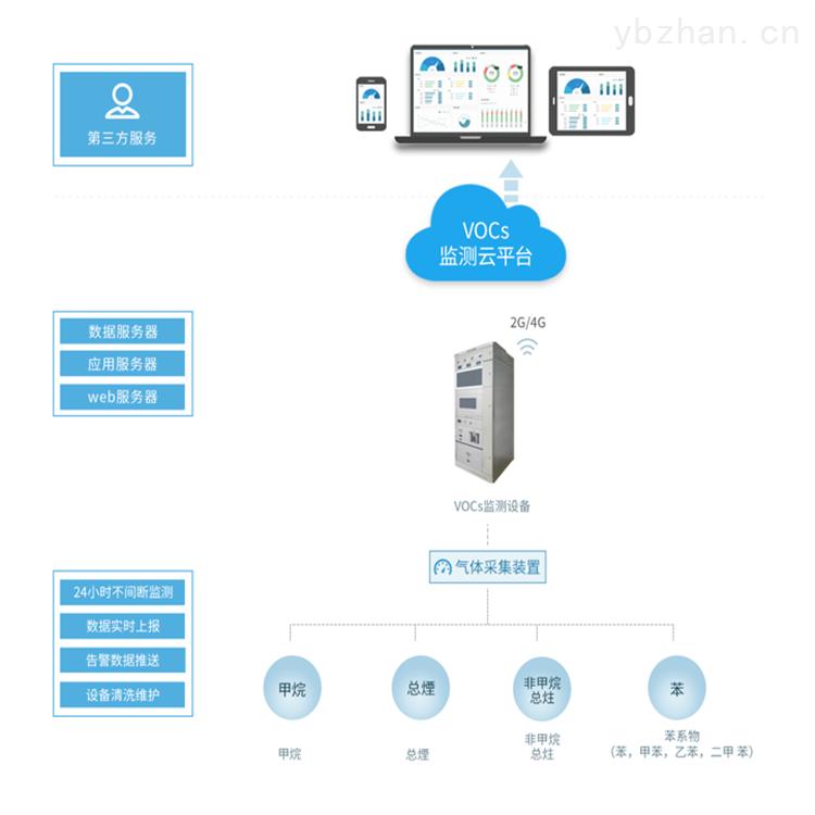 VOCs工况监控平台 挥发性有机物监测