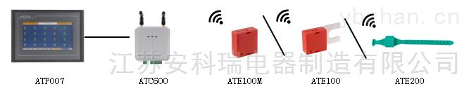 无源无线测温系统配置方案 无线通讯测控终端