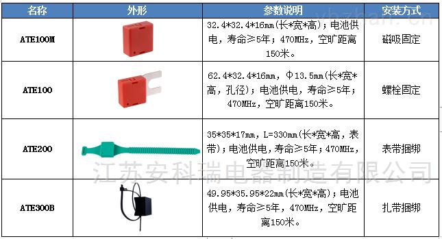 开关柜在线测温装置在不同场景的应用 无线通讯测控终端