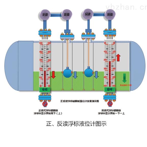 山东 浮标液位计 专业生产 批量生产
