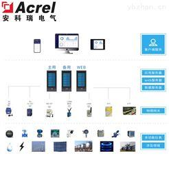 Acrel-7000企业能源管控