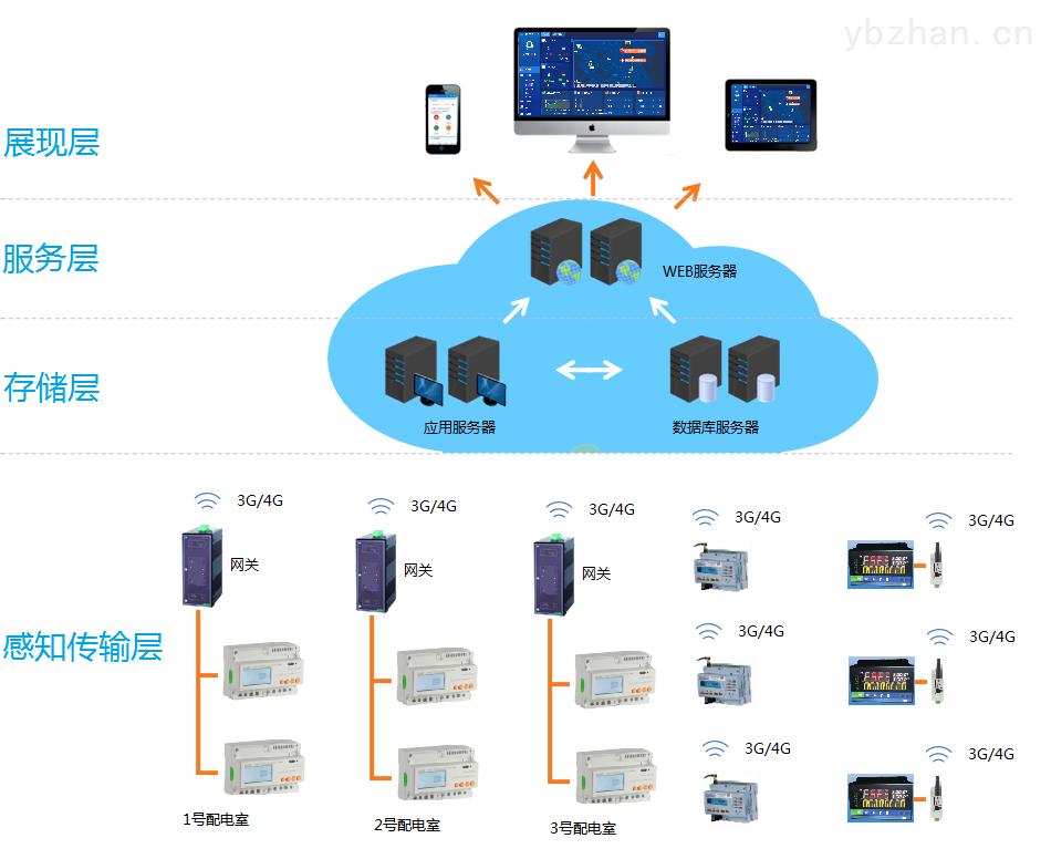 物聯網大數據能耗監控采集系統