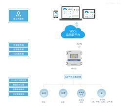 Acrel-3600VOCs挥发性有机物在线监测系统VOCs监测