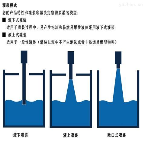 高精度液体灌装机设备