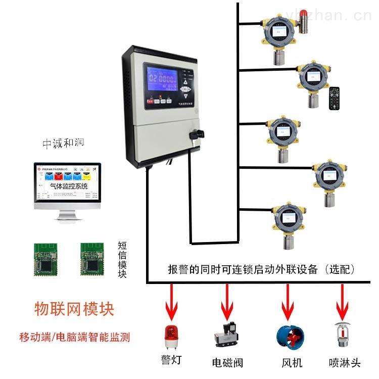 冶炼厂GDS气体探测报警系统