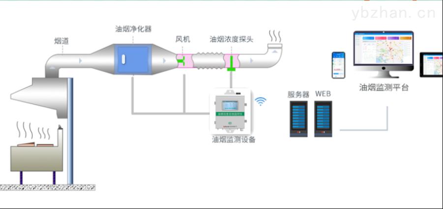 四川自贡智能油烟在线监测系统