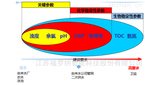 饮用水及管网末梢监测方案