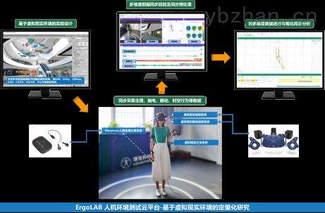 數字景觀環境行為研究虛擬仿真實驗室