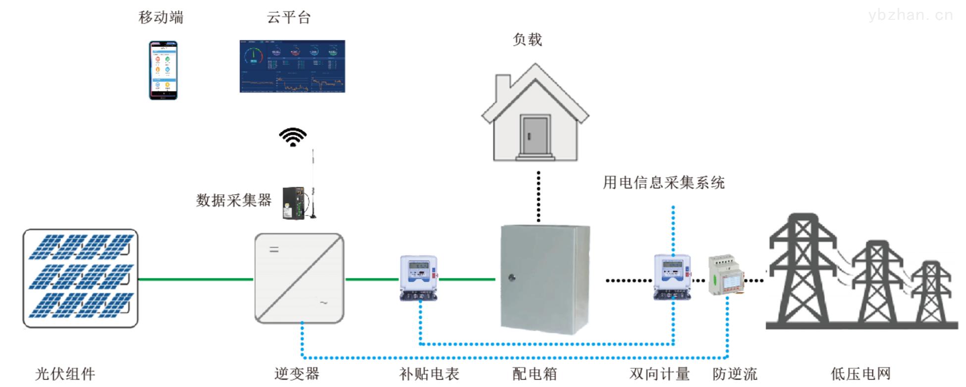 安科瑞分布式光伏發電監測系統解決方案