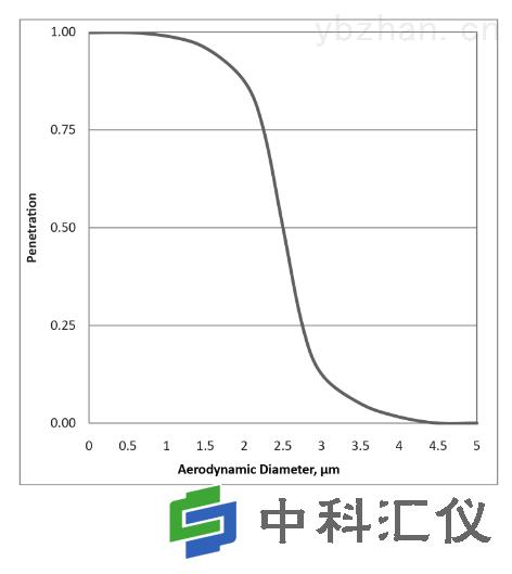 美国URG URG-2000-30EGN-TC涂层铝旋风分离器效率曲线.png