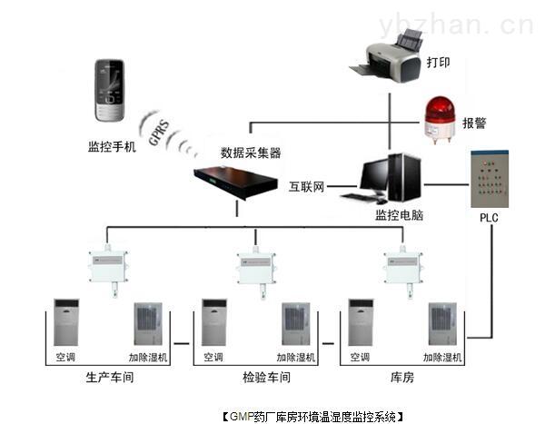 温湿度露点监控系统.jpg