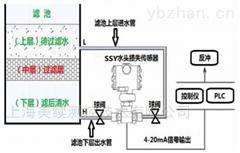 MX-SZ-SSY水头损失仪