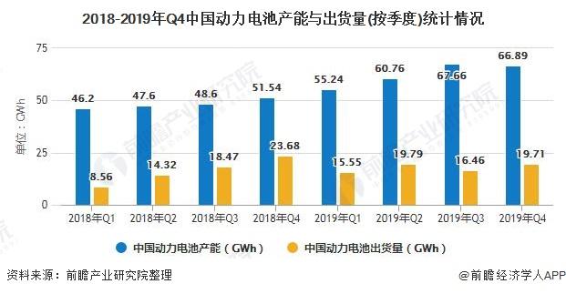 2020年中國動力電池行業市場現狀及競爭格局分析