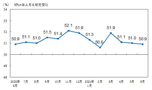 6月份中國制造業采購經理指數(PMI)為50.9%