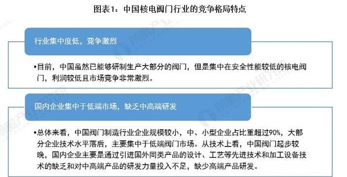 2021年中國核電閥門行業市場 國內企業產品競爭力提升