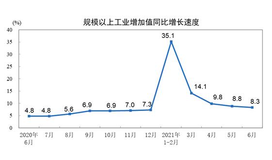 2021年6月份規模以上工業增加值增長8.3%
