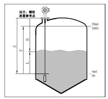 雷达物位计测量原理