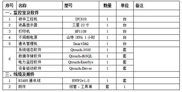 微机综合保护监控后台系统设备明细表