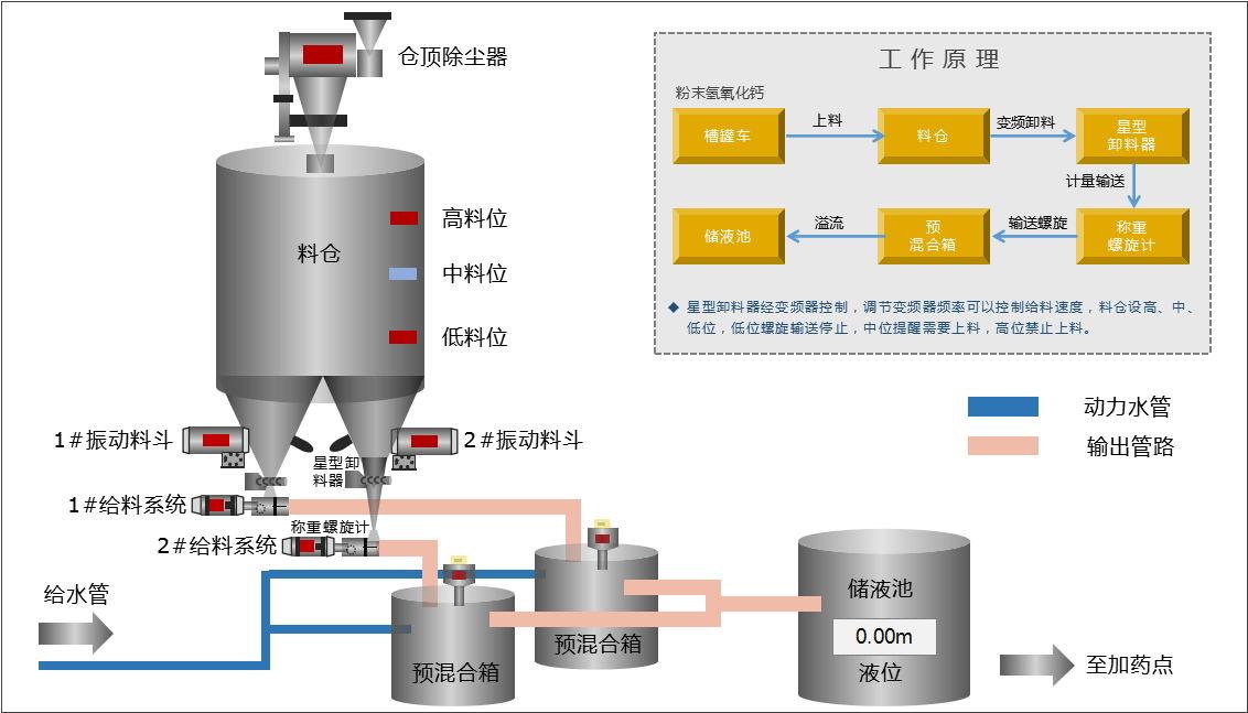雅美集团氢氧化钙投加系统流程图