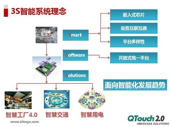 QTouch組態軟件3S智能系統理念