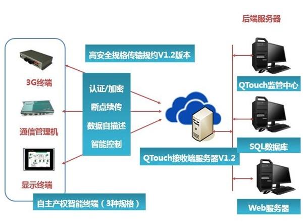 QTouch组态软件安全传输技术规格