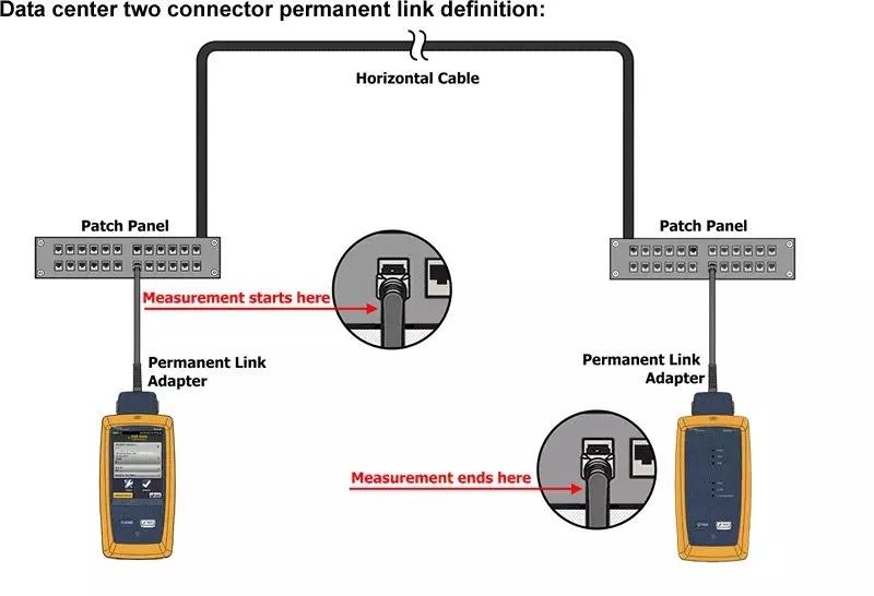 FLUKE DSX2-8000/5000 CH测试设备跳线的方法
