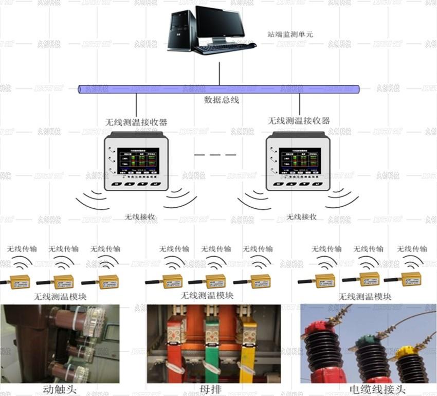 温湿度在线监测架构图.jpg