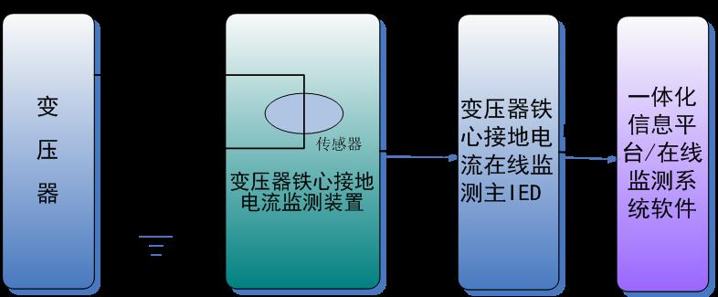 变压器铁芯接地监测装置.png